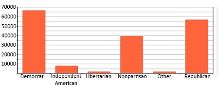 Bar graph showing voter registration